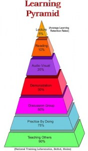 Blog per un coach - Piramide Apprendimento