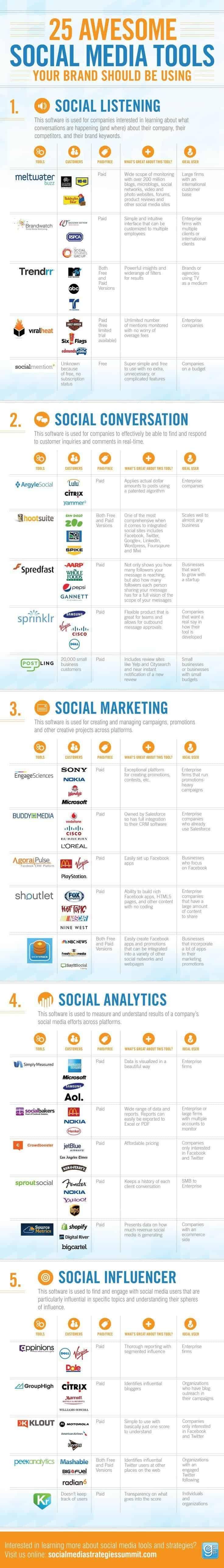 Social Media Tools Infografica